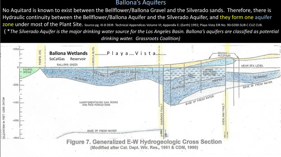 Slide3.2018.Dewatering.Ballona.Aquifers.Silverado.Ballona.San_.Pedro_.Bellflower.Pico_.Formations.Generalized.E-W.East-West.Hydrogelologic.Cross_.Section.Gas_.Leakage.into_.Playa_Vista.and_.Playa_.Del_.Rey-slide3_size_950.jpg