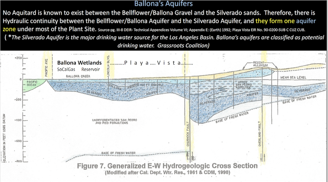 Ballona.Wetlands.Underground.aquifers.Generalized.E-W.Hydrogeologic.Cross_.Section.Silverado.San_.Pedro_.and_.Pico_.Formations_0.png